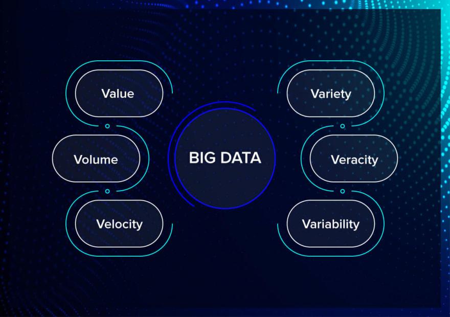 Six Vs of Big Data