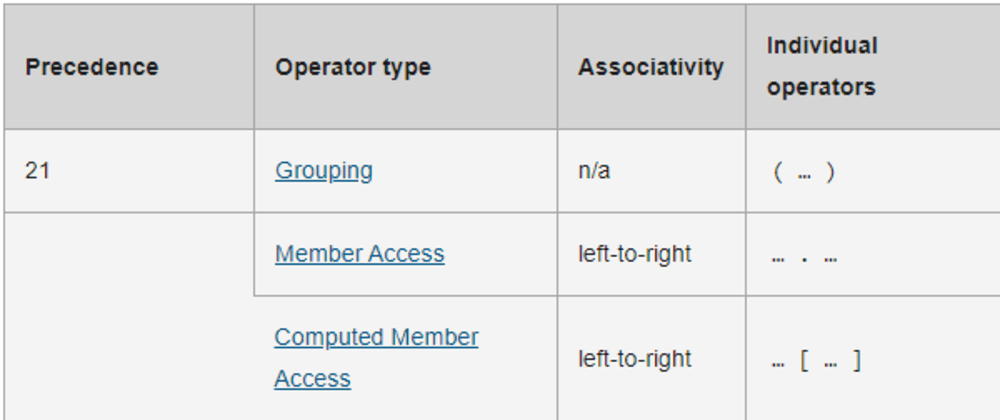 Cover image for TC39/proposal-pipeline-operator Hack-style  > hijacks Grouping operator ( )