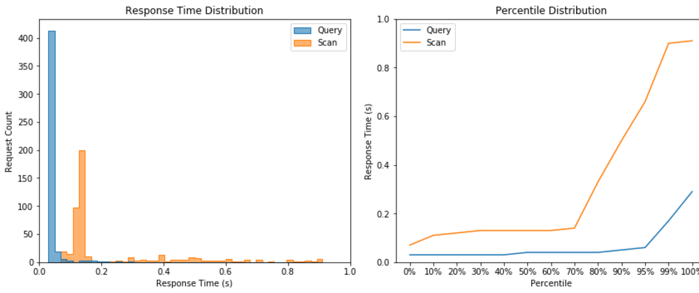 Cover image for DynamoDB Scan Vs Query Operation Experiment Result