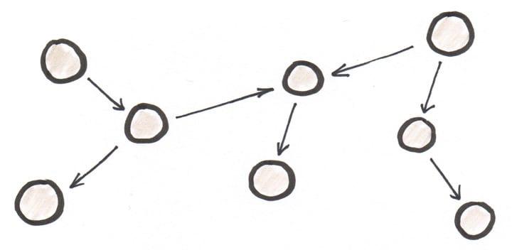 component graph