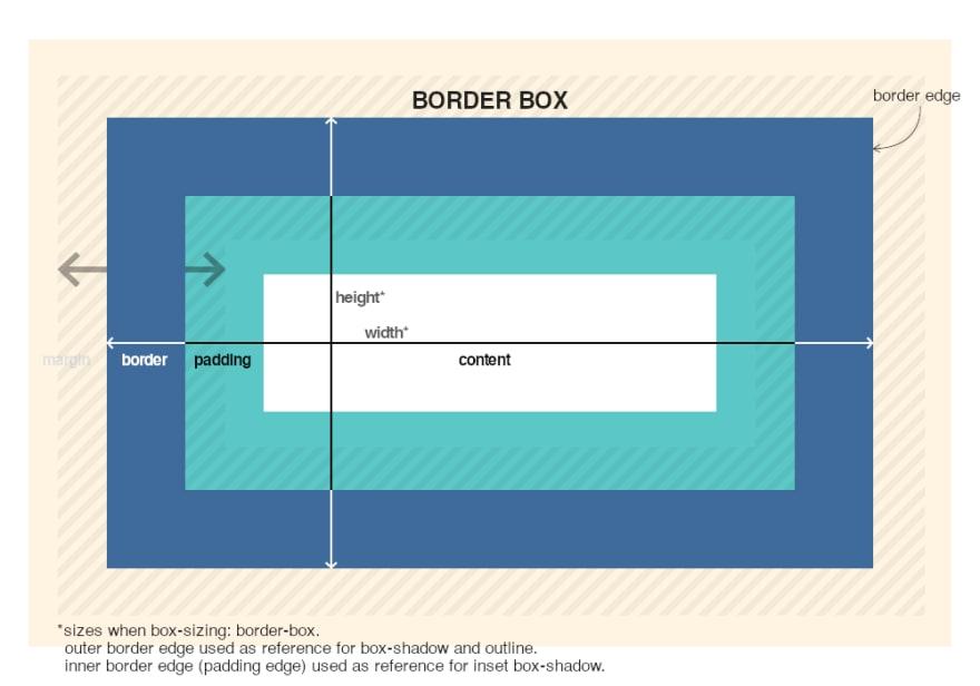 Border Box Description