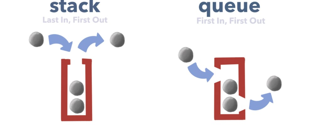 Cover image for How To Implement a Queue in JavaScript—and Beat Arrays at Their Own Game