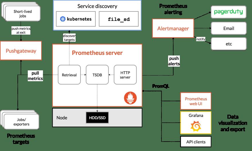 https://prometheus.io/docs/introduction/overview/