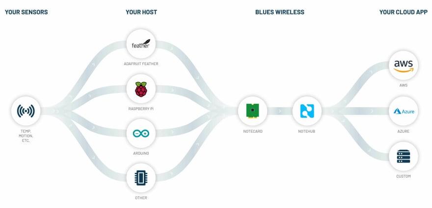 blues wireless notecard data flow