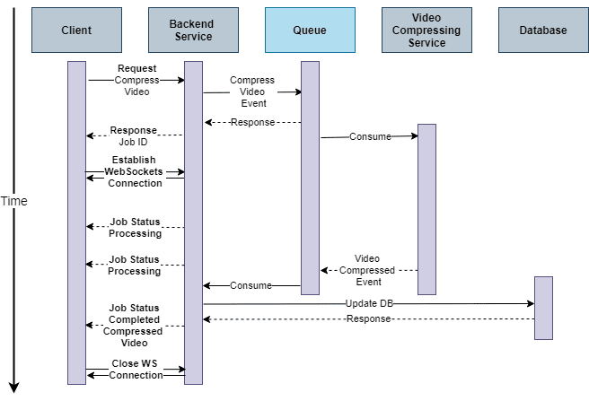 Asynchrous Request-Response Pattern With Web Sockets