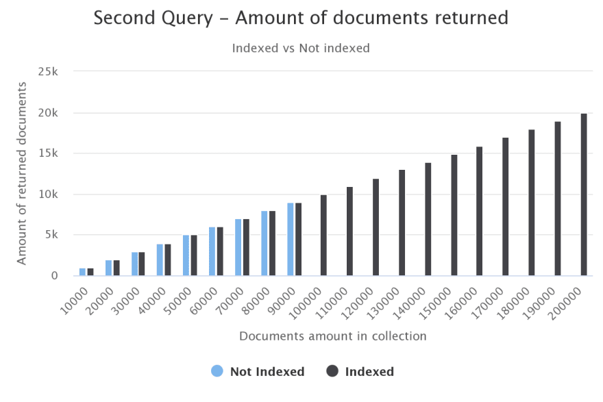 second-query-amount-of-d.png