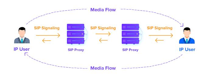 Media Flow