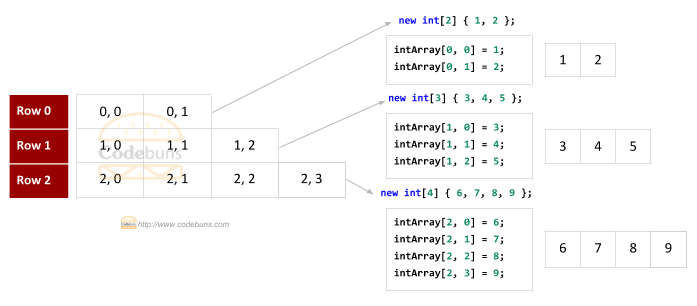 C# Jagged Array Index Values