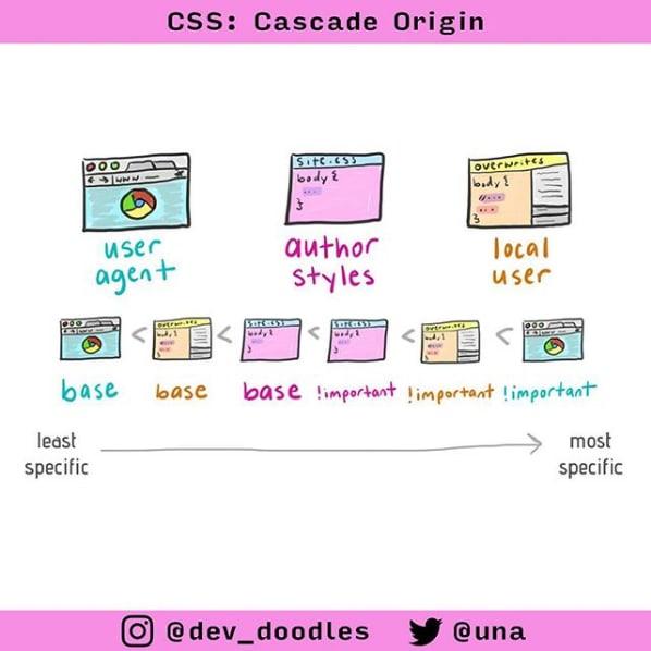 CSS: Cascade Origin user agent, client styles, your styles, your !important, client !important, user-agent !important