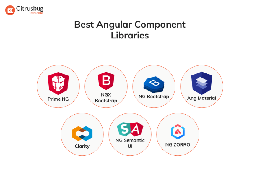 Best Angular Libraries in 2020