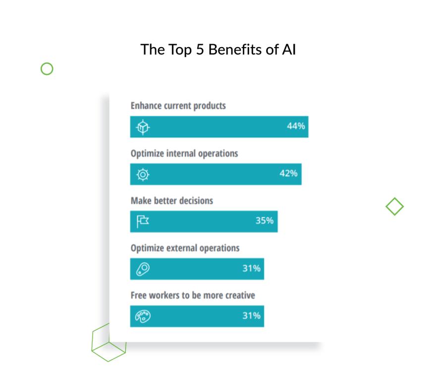 AI Benefits
