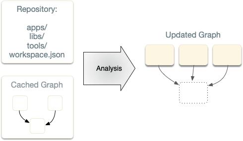 Showing Incremental Graph Recomputation