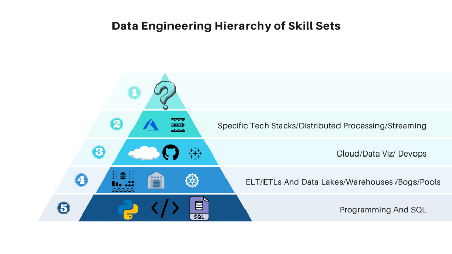 data engineering skills