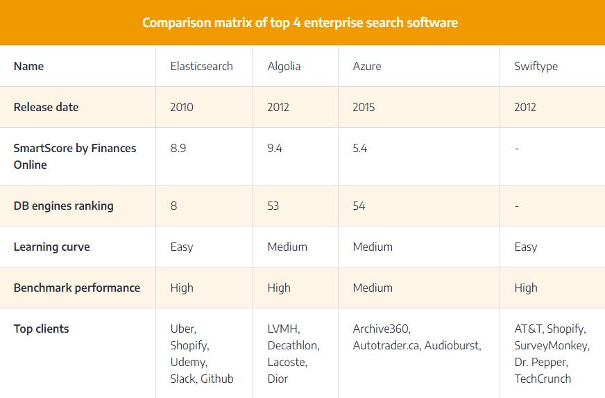 comparison-matrix-enterprise-search-software-ascendix