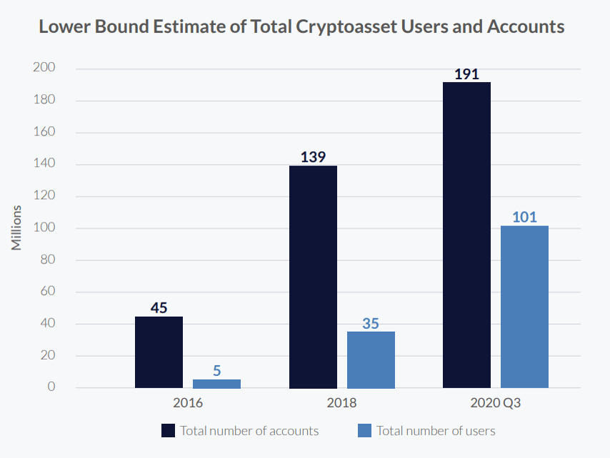 Cryptocurrency account growth
