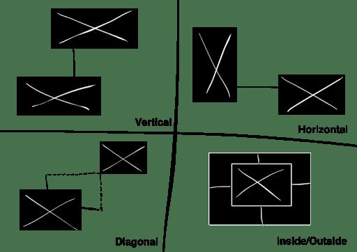 Interaction Scheme