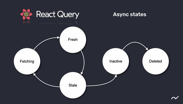 React query async states