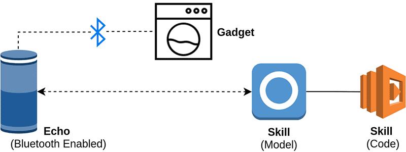 Alexa Gadget Architecture