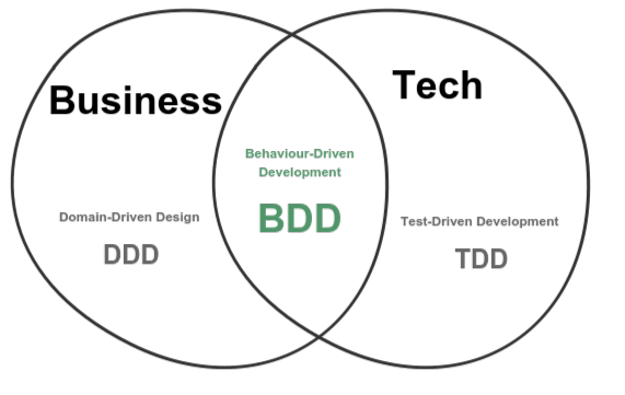 DDD, BDD and TDD
