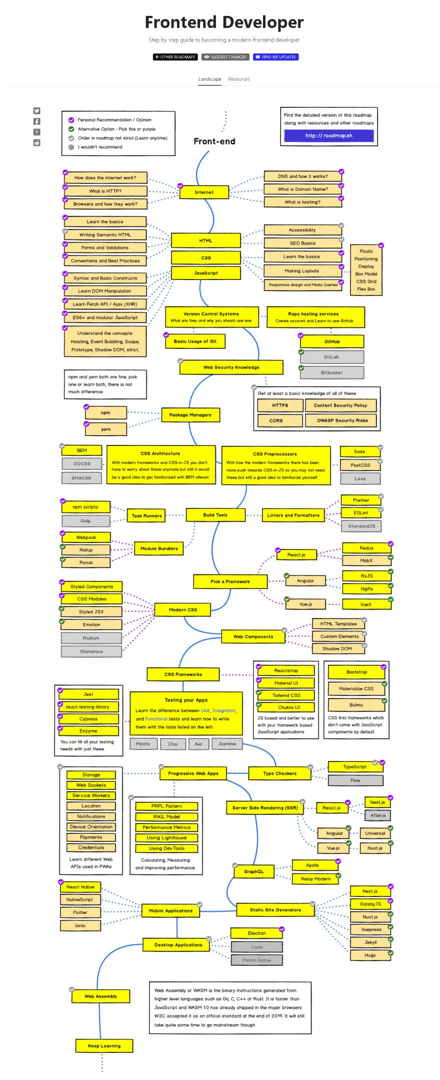 Roadmap of Frontend Developer