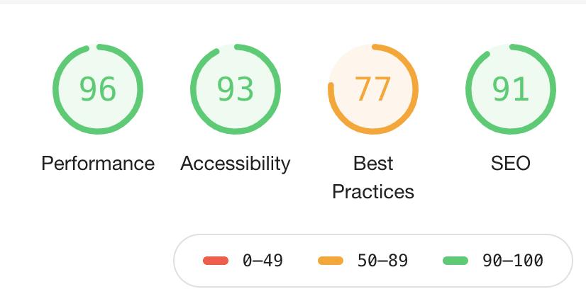 Scores after deleting Sitekit