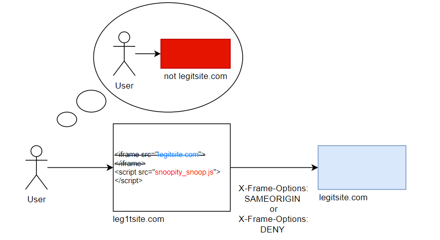 Clickjacking Prevention