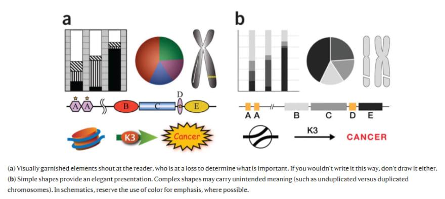 """Uma imagem com um conjunto de figuras: um gráfico de barras, um gráfico de pizza com várias cores, um cromossomo, uma sequência de figuras geométricas, um cilindro com uma espécie de corda ao redor, uma seta verde com círculo vermelho em cima, com a escrita K3 e por fim, um balão com a escrita """"Cancer"""""""