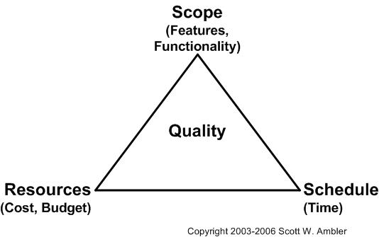 """iron triangle"" of software development"