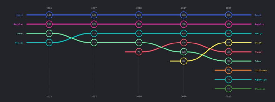 front-end frameworks in 2021