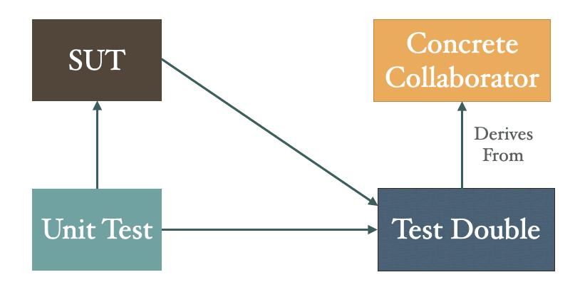 Test double for concrete class