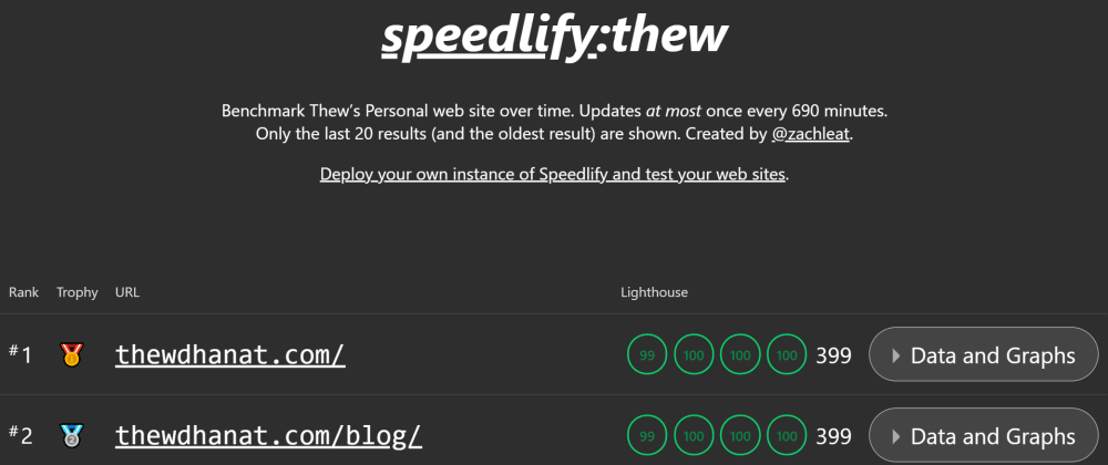Cover image for Monitor website performance with Speedlify + GitHub Actions