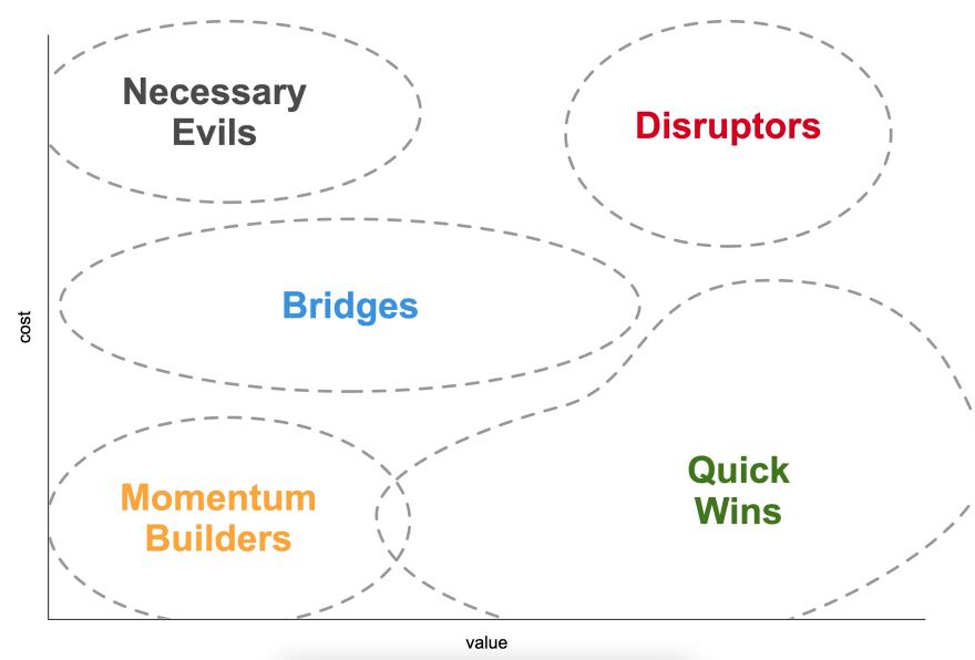 [Lean Change Management Options Board v1.0](https://leanchange.org/wp-content/uploads/2015/09/LCM-OptionsBoard.pdf)
