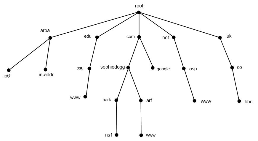 Illustration of DNS hierarchy