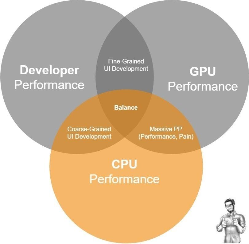 Level 2 Unity UI Developer: The<br> CPU