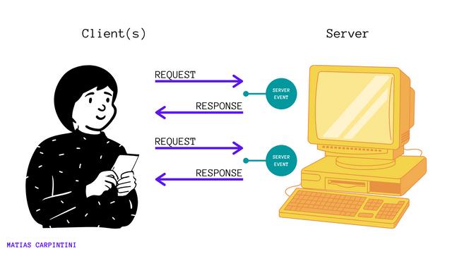 WebSockets Diagram