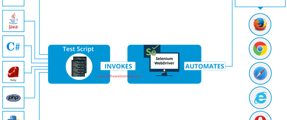 Cover image for Introduction to Selenium