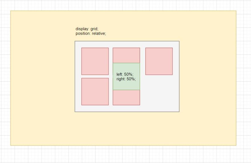 Grid com um dos elementos filho posicionado no centro da página apenas com position handlers