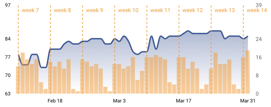 GS graph