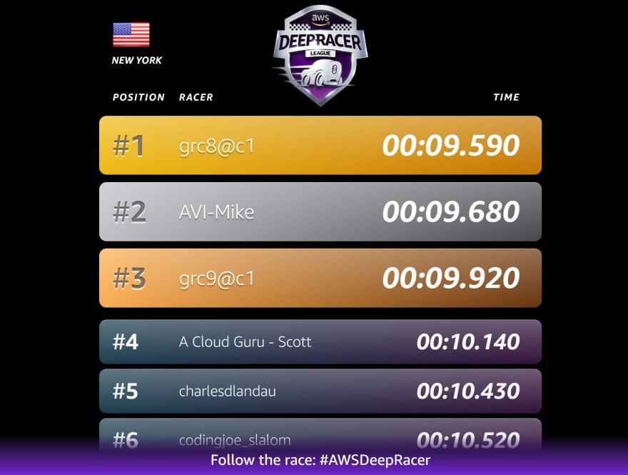 The DeepRacer standings for the NYC race.