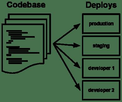 One codebase maps to many deploys
