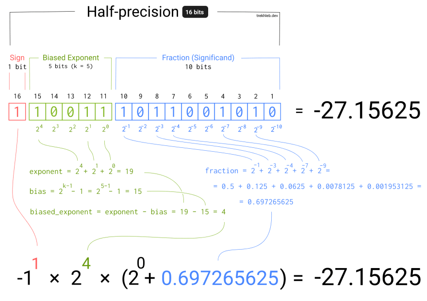 Half-precision floating point number format explained in one picture