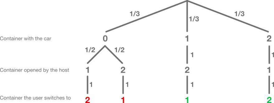 decision-tree-third-step