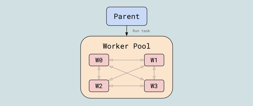 Cover image for MPI-like Parallel Programming in JavaScript