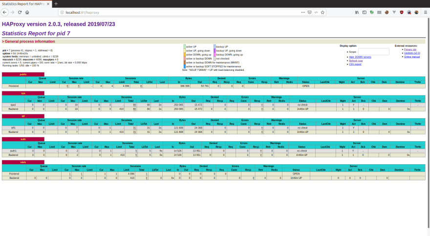 HAProxy statistics page
