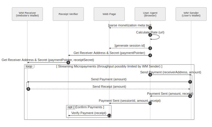 web monetization flow diagram