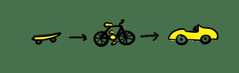 MVP - A skate first, then a bike and finally a car