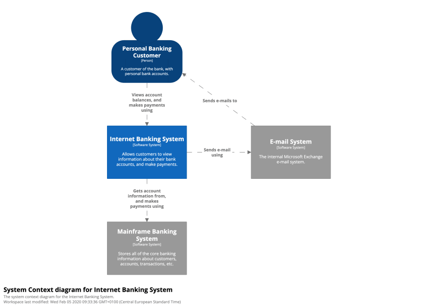 System Context Diagram of a Banking System
