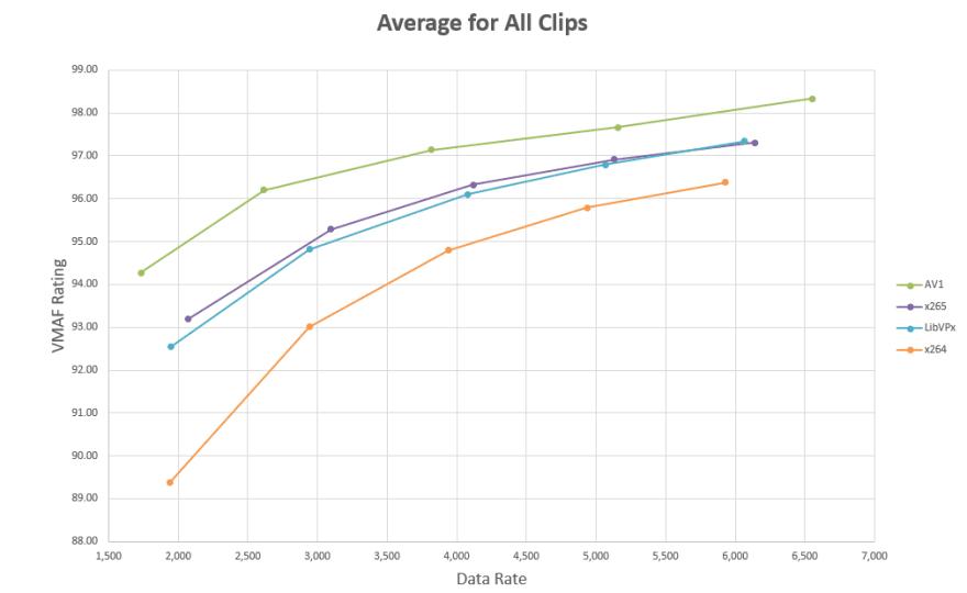 Bitrate comparison between major codecs