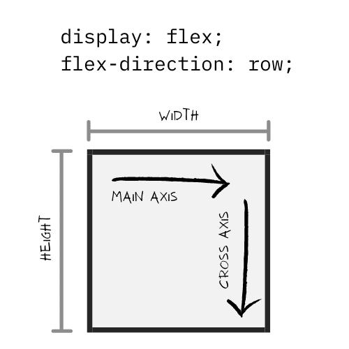 default flex container