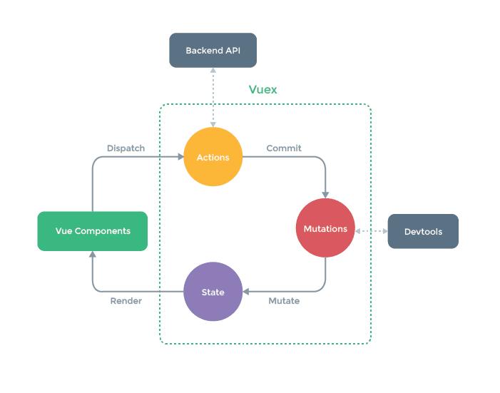 Vuex process flowchart